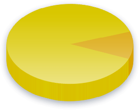 Political Accountability Poll Results for Greens