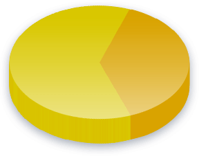 Dyreforsøg Poll Results for Science Party vælgere