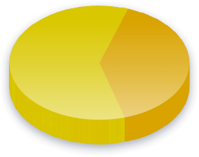 Abort Poll Results for Christian Demokratiske Parti