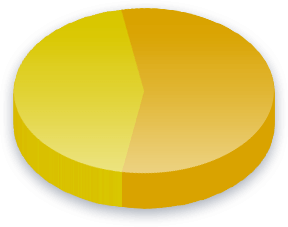 Velfærdsnarkotikatests Poll Results for Science Party