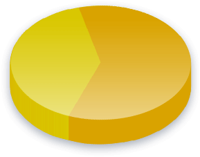 Political Party Subsidies Poll Results